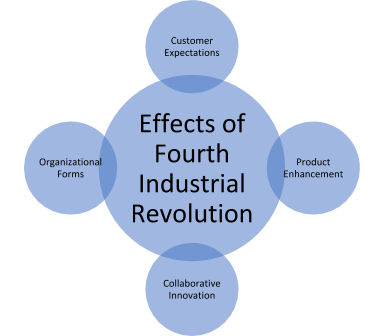 Effects of Fourth Industrial Revolution